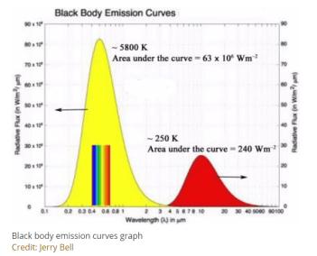 Blackbody-Emission-Cureves