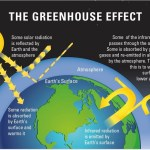 Video: The Greenhouse Effect of the Atmosphere