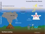 Lesson Plan: Aerosols and Climate
