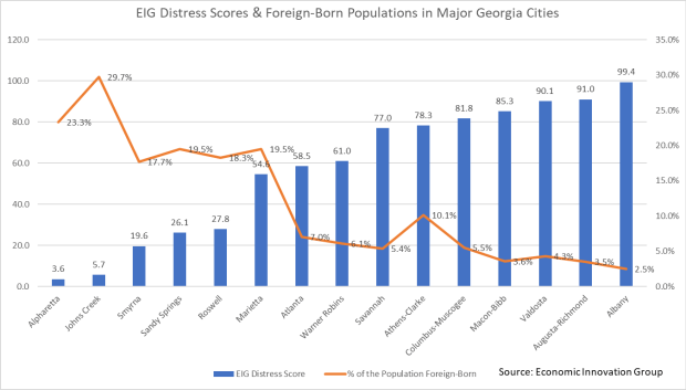 Foreign-Born Pops and EIG Scores