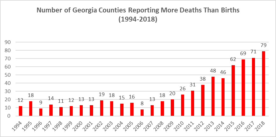 More Deaths than Births Column Graph