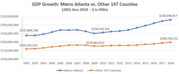 GD{ Growth Metro Atlanta vs. 147 Counties