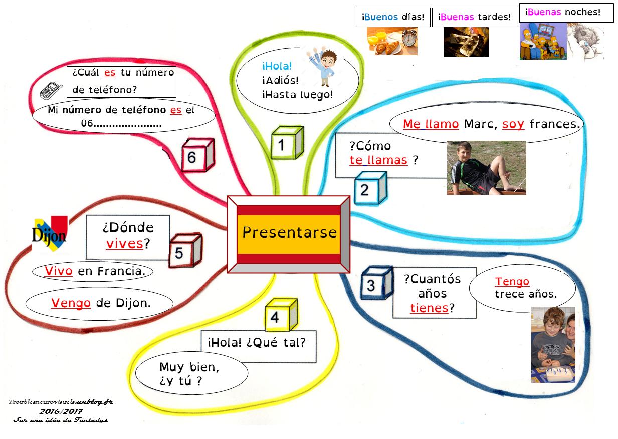 Sdp Troubles Neurovisuels Et Dys Se Presenter Espagnol