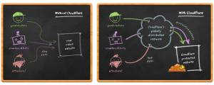 CloudFlare: velocizza il caricamento del tuo sito (DNS)