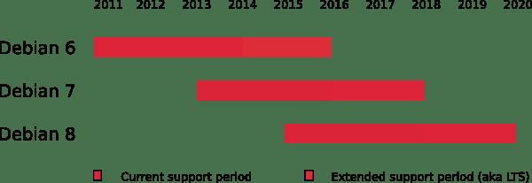 Debian 6 entra in LTS (Long Term Support)