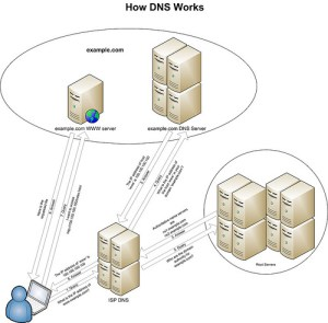 Come impostare o cambiare DNS [per Mac o Windows]