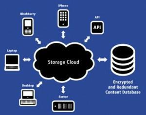 """<span class=""""entry-title-primary"""">Confronto tra i servizi cloud di Box, OneDrive, DropBox e Google</span> <span class=""""entry-subtitle"""">Quello che dovresti sapere prima di usare un servizio di cloud hosting per i tuoi file</span>"""