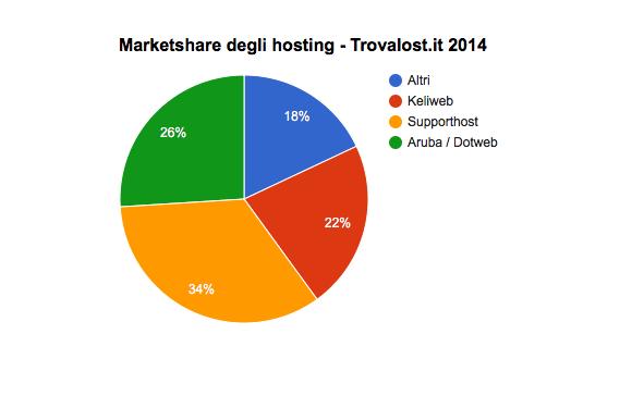 trovalost-marketshare-2014
