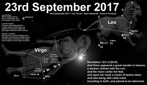 The Revelation 12 sign as it will appear from Israel on September 23rd, 2017.
