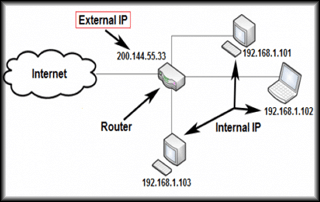 Internal vs External IP Address: What's the Difference?