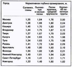 фото: таблица на какую глубину закапывать, ромерзания земли по регионам