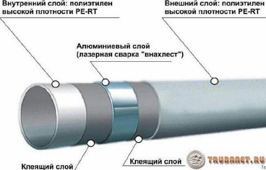 Фото: пластиковые трубы хайскрафт армированные алюминием внутри