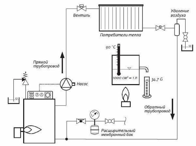 Фото – принципиальная схема устройства отопления частного дома как руководство для составления эскизного проекта
