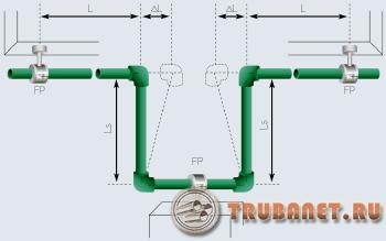 Фото: конструкция компенсирующего узла на внутридомовой системе отопления из пластиковых труб