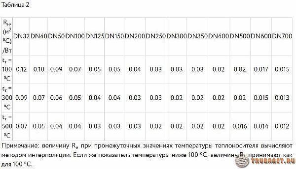 Фото: таблица 2