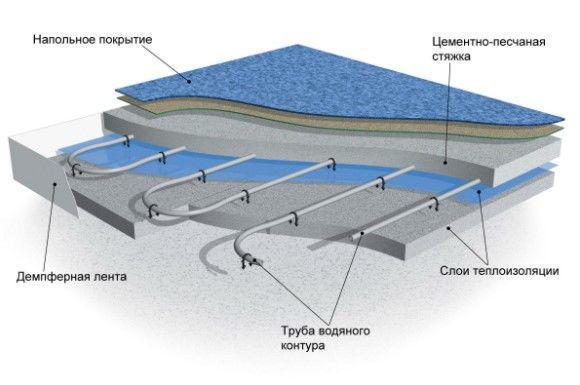 фото: гидроизоляцию водяного пола
