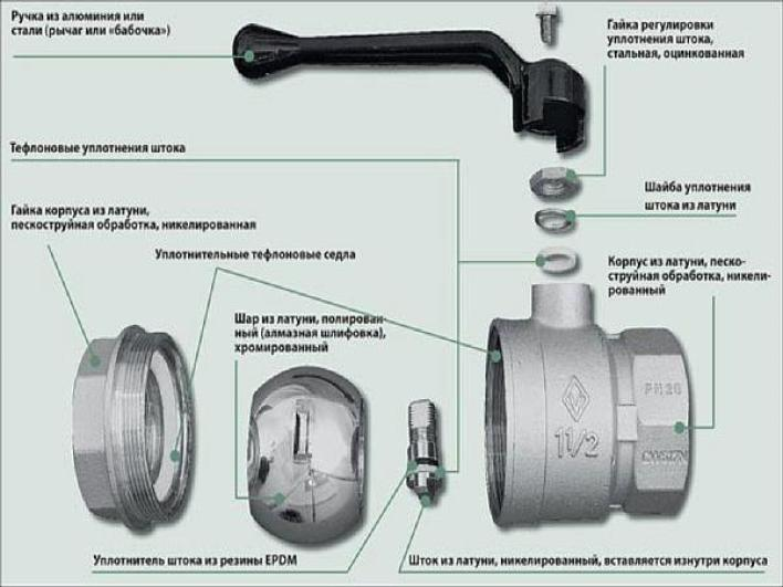 Фото: классификация - шаровый кран и его устройство