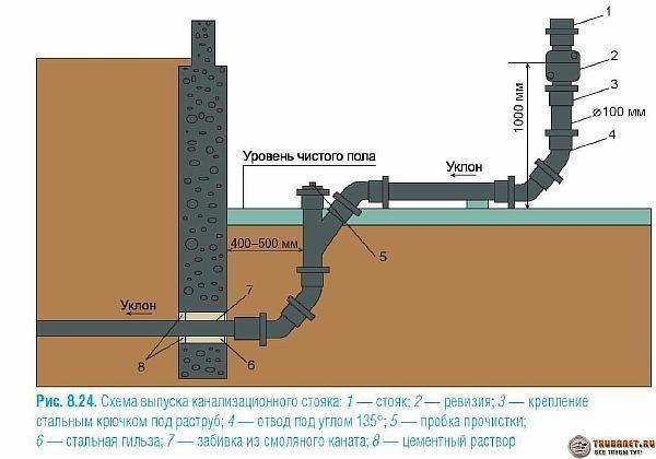 Фото – как устроить выпуск стояка канализации