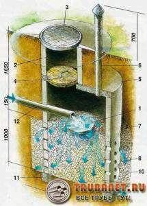 Фото – схема и устройство наружной канализации в частном доме через фильтрующий колодец