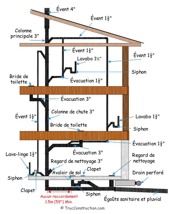 La Plomberie Pour Les Nuls : plomberie, Plomberie, D'une, Maison