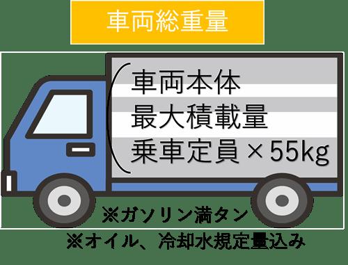トラックの車両総重量の定義
