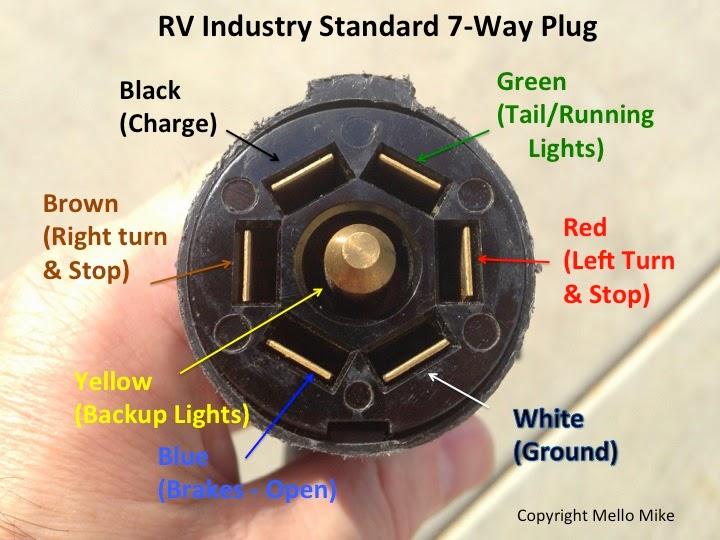 5th Wheel Rv 7 Pin Trailer Plug Wiring Diagram 7 Pin Trailer Plug