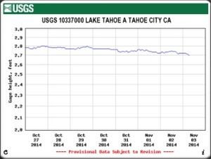 Lake Tahoe Surface Elevation the week ending November 3, 2014