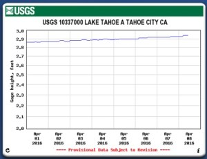 Lake Tahoe weekly elevation ending April 8 2016