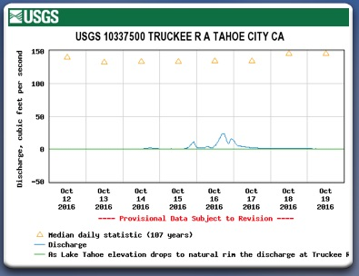 Truckee River at Tahoe City receives no water from Lake Tahoe.