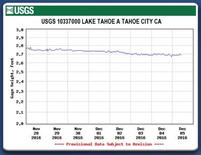 Lake Tahoe elevation week ending 12-05-2016