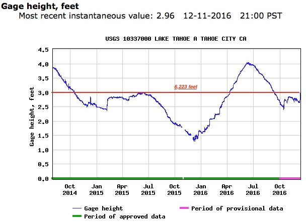 Graphic from USGS Lake Tahoe Gauge (Red annotations are mine)