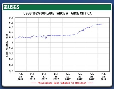 Lake Tahoe Water Surface Elevation change from 2-15-17 to 2-22-17.