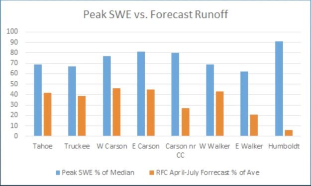 The snowpack's snow water equivalent (SWE) % of average compared to the % of forecast runoff in northern NV rivers. Runoff into the Truckee River is expected to be at or below 40% of average according to this forecast from the Nat'l Weather Service in Reno.