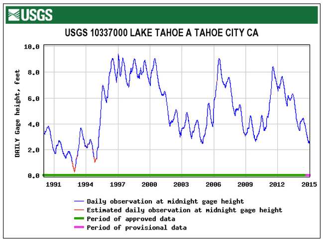 Lake Tahoe's water level, 1985-2015. Data from USGS.