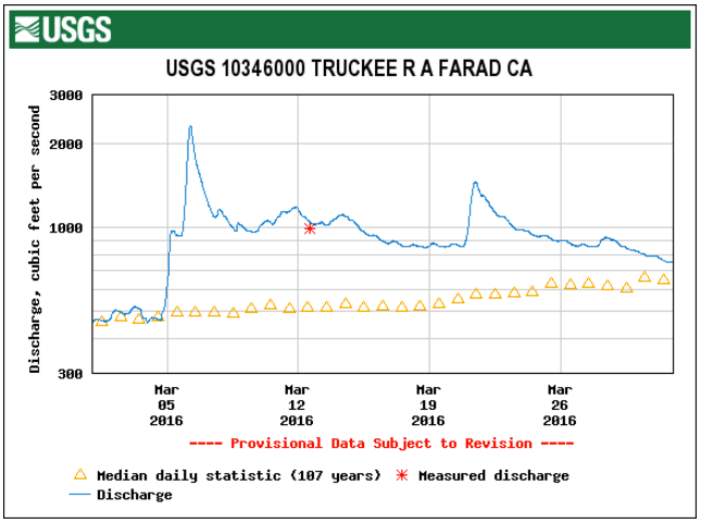 STREAMFLOW DATA FROM THE USGS FARAD GAGE, 1 MAR – 31 MAR 2016