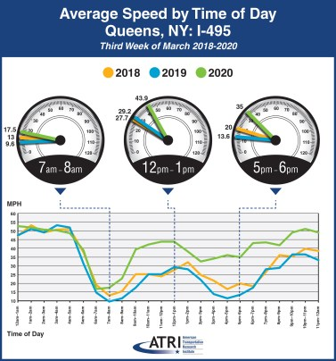 Avg. Speed by Time of Day Queens, NY: I-495