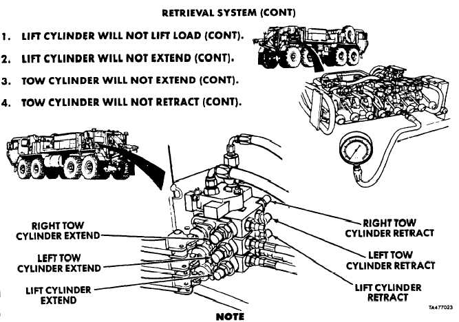 2. LIFT CYLINDER WILL NOT EXTEND (CONT)