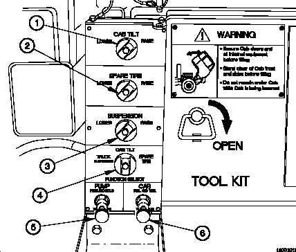 Figure 2-16. Hydraulic Manifold Controls