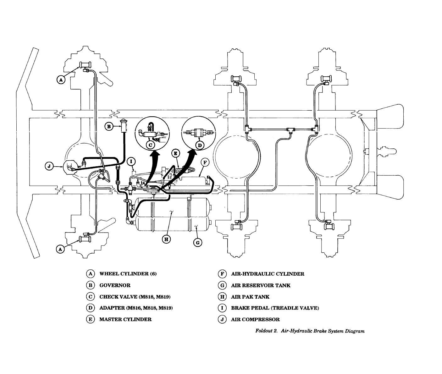 Foldout 2. Air-Hydraulic Brake System Diagram