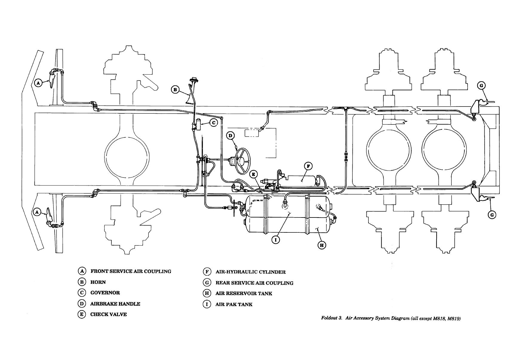 Foldout 2. Air Accessory System Diagram