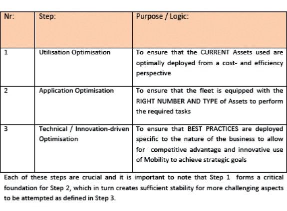 Steps to fleet optimisation strategy