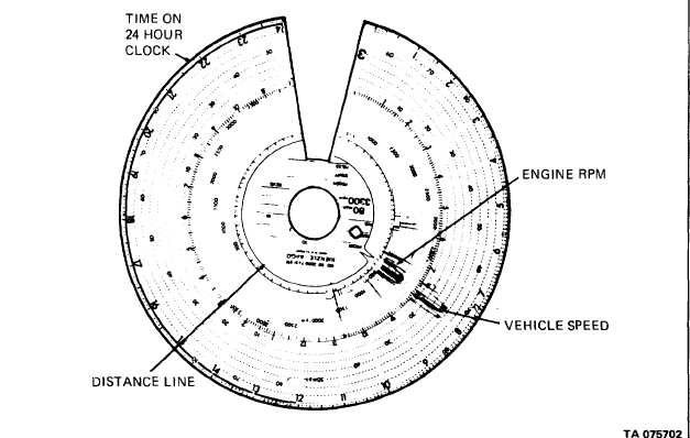 READING TACHOGRAPH DISK.