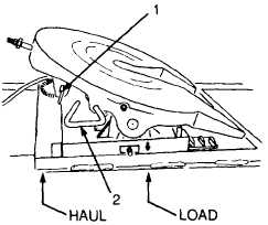 OPERATE SLIDING FIFTH WHEEL (M915A2).