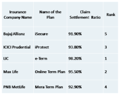 top 5 term insurance online