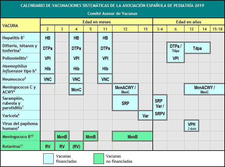 Calendario de vacunas 2019