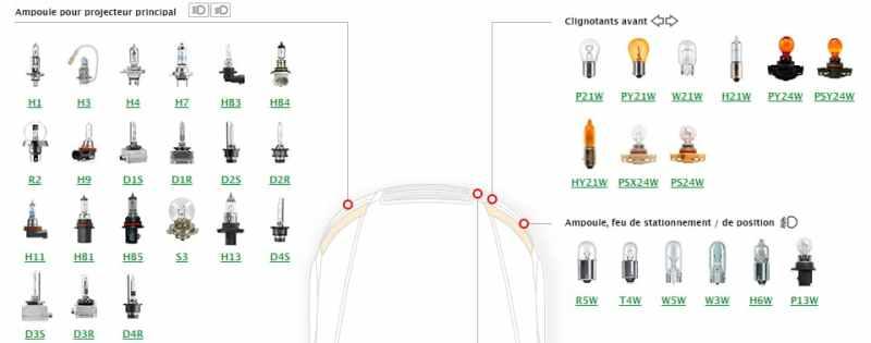 Ampoules de voiture : comment choisir la bonne