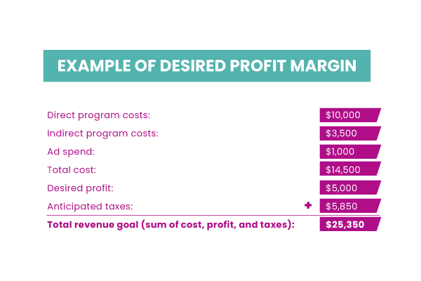 graphic showing how to calculate profit margin