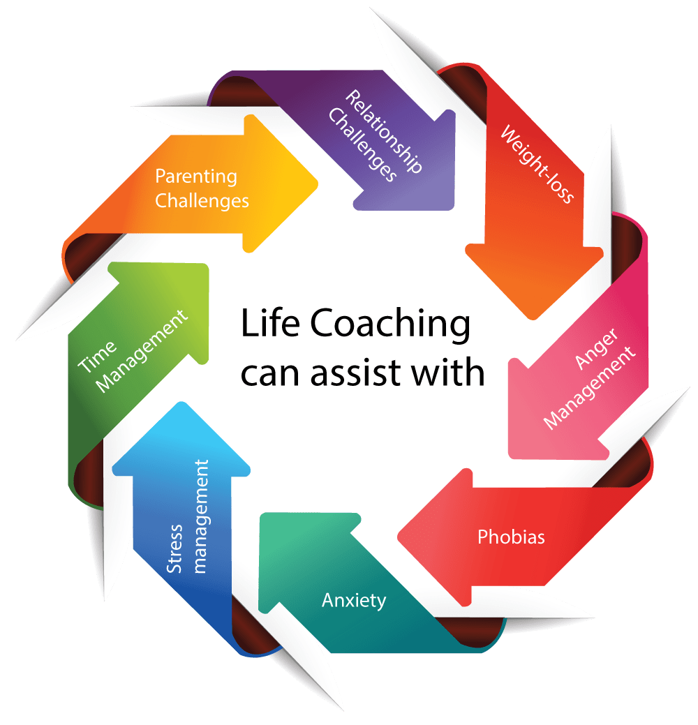 Life Coaching-INDIVIDUAL COACHING | True Awakenings