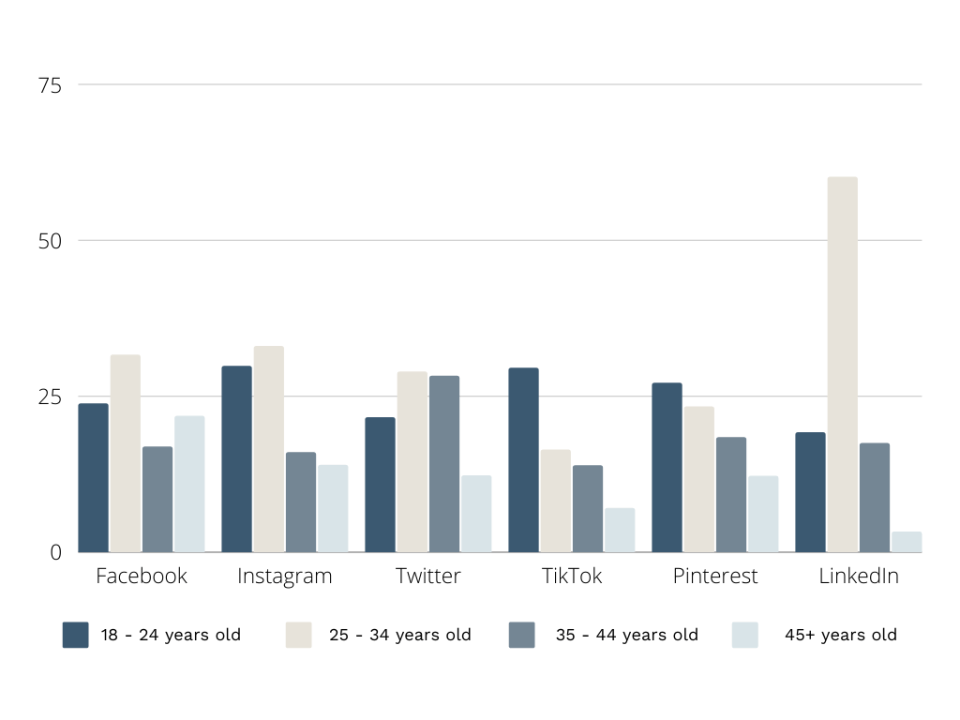 Social Media Platforms Users by Age. Includes Facebook, Instagram, Twitter, TikTok, Pinterest, and LinkedIn