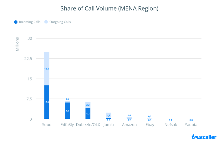 Truecaller Insights 2016 Special Report: A DIVE INTO THE MENA